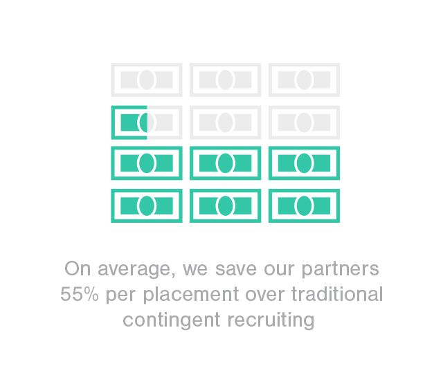 Infographic - Titus Talent puts you in touch with top candidates and saves an average of 55% over traditional placement companies, with an 88% candidate retention rate.