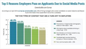 Top 5 Reasons Employers Pass on Applicants Due to Social Media Posts